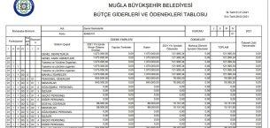 Muğla'da şeffaf belediyecilik devam ediyor